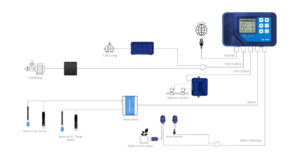 Diagrama modulos TrolMaster Aqua-X
