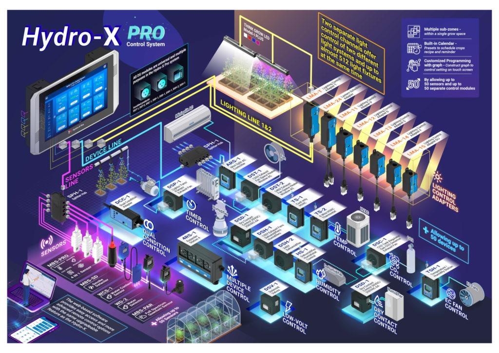 TrolMaster Hydro-X Pro (HCS-2)