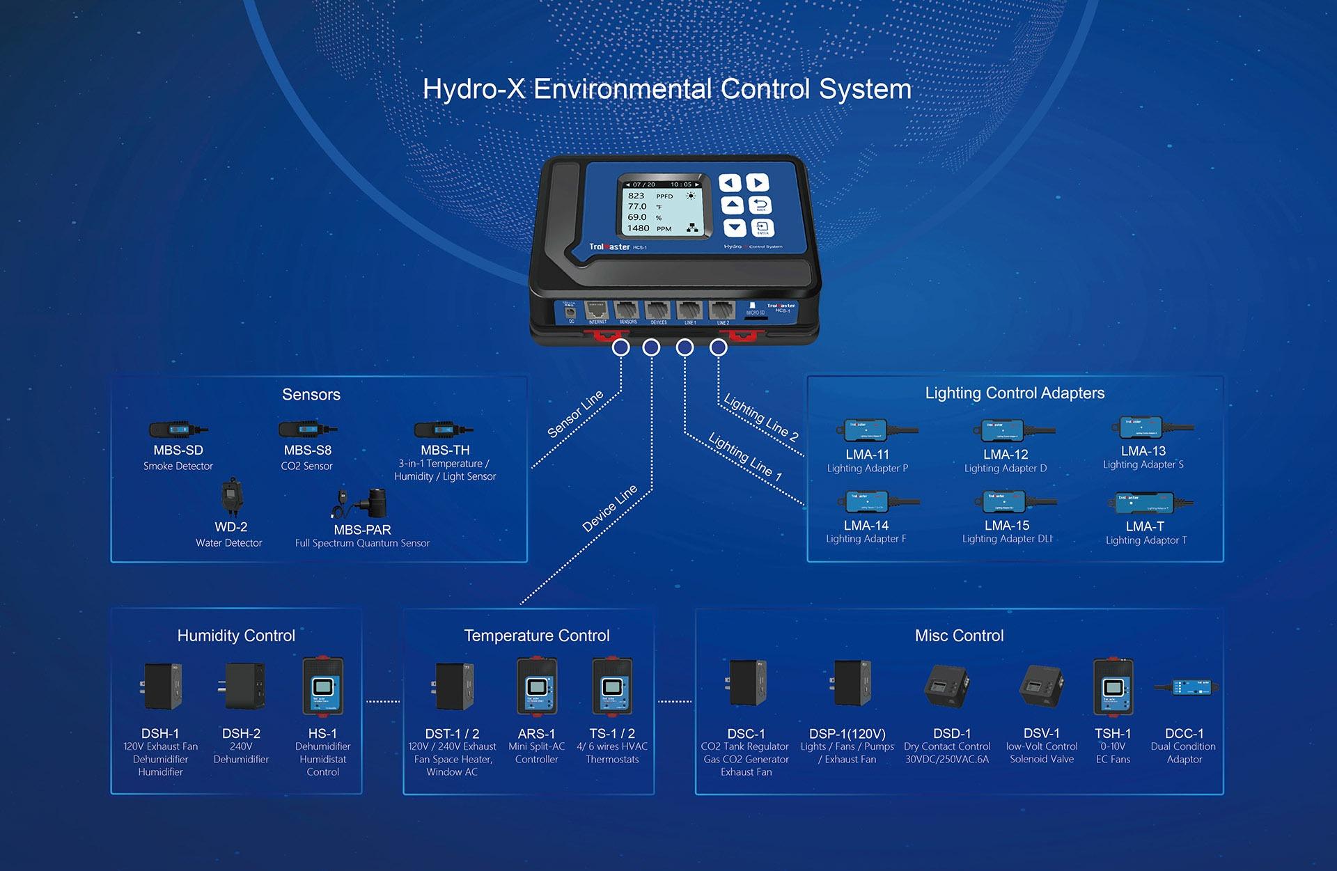módulos Hydro-X